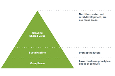 Creating Shared Value at Nestlé